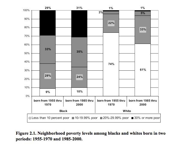 Poverty Neighborhoods