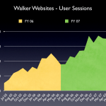Walker Websites - User Sessions