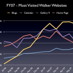 Most Visited Walker Websites