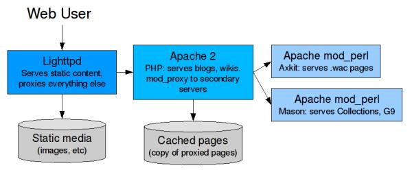 lighttpd: tips, url.redirect, url.rewrite, mod_proxy, etc...