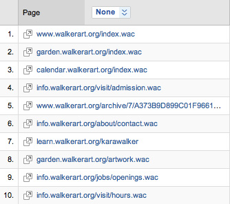 Top Walker Pages as noted by Google Analytics