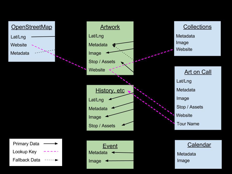 MSG Web Data