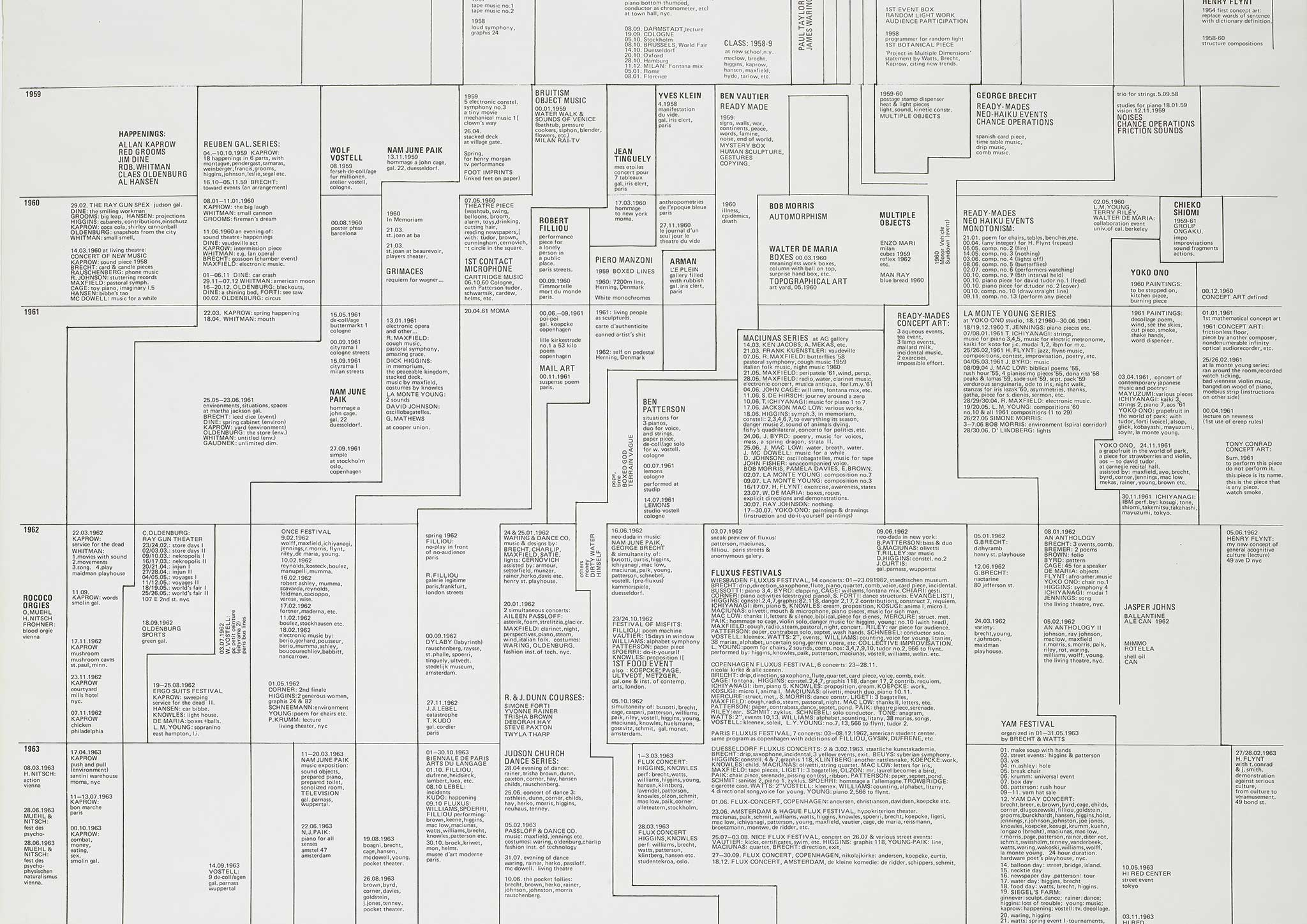 The crux of fluxus art expanded 19581978 walker art center nvjuhfo Image collections